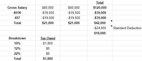 Taxes Both Contributions
