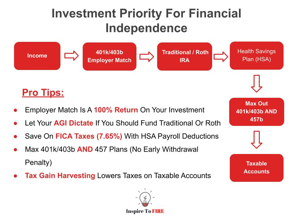 Prioritizing Your Investments For FIRE With Pro Tips
