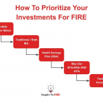 How To Prioritize Your Investments For FIRE