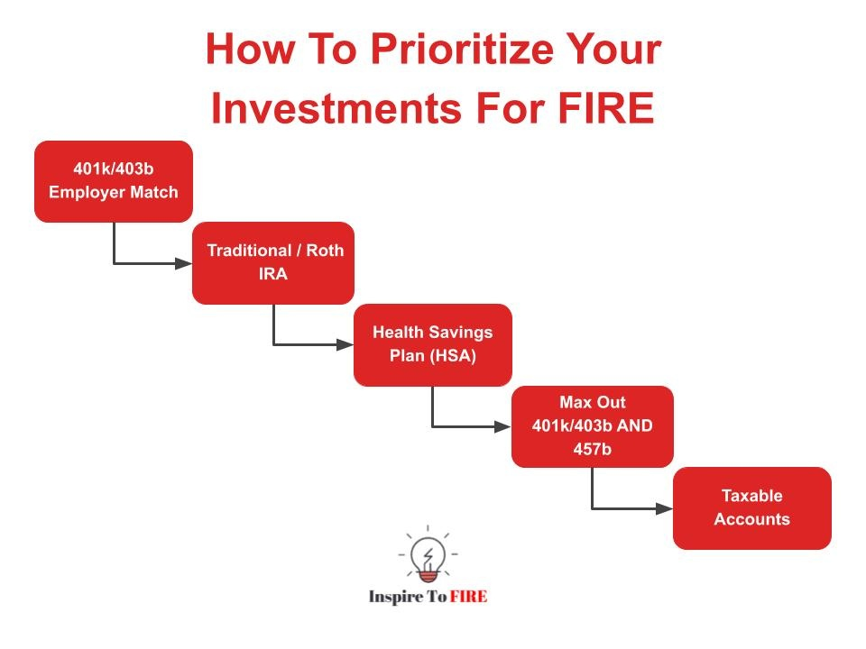 Read more about the article Prioritizing Investments For FIRE