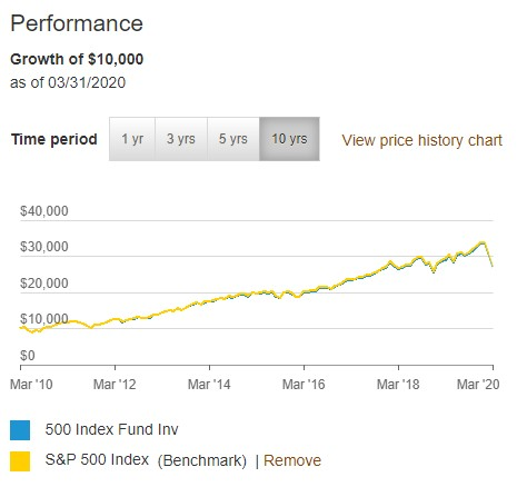 VFINX vs S&P 500 Performance