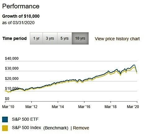 VOO vs S&P 500 Performance