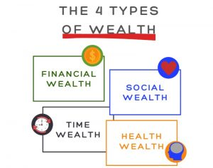 The 4 Types Of Wealth