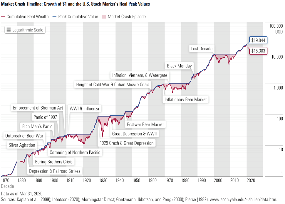 Market Performance Over 100 Years